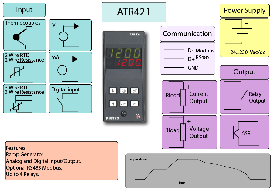 Multi Cycle Temperature Controller Infographics,