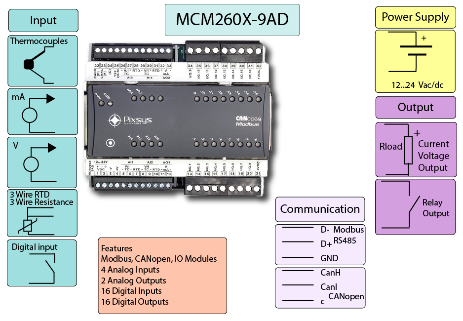 Modbus and CANbus  Analog and Digital IO infographics