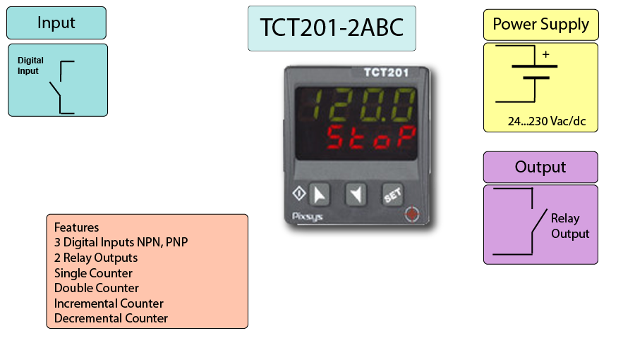 Process Counter